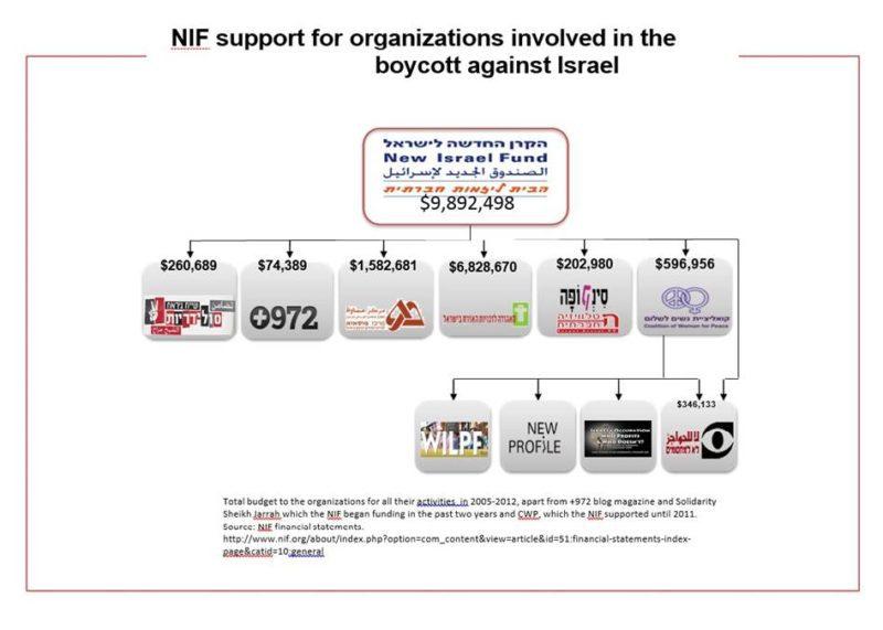 chart NIF