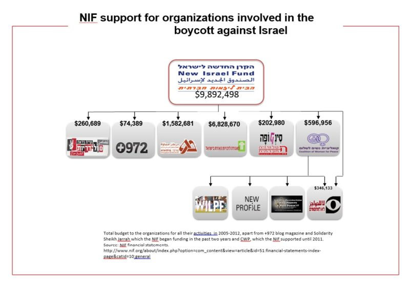nif support bds copy