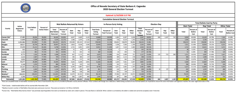 Nevada: Total Ballots Cast: 1,327,394, Total Presidential Election Votes: 1,405,376 2